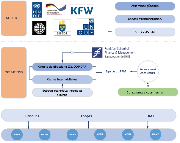 Structure_organisationnelle